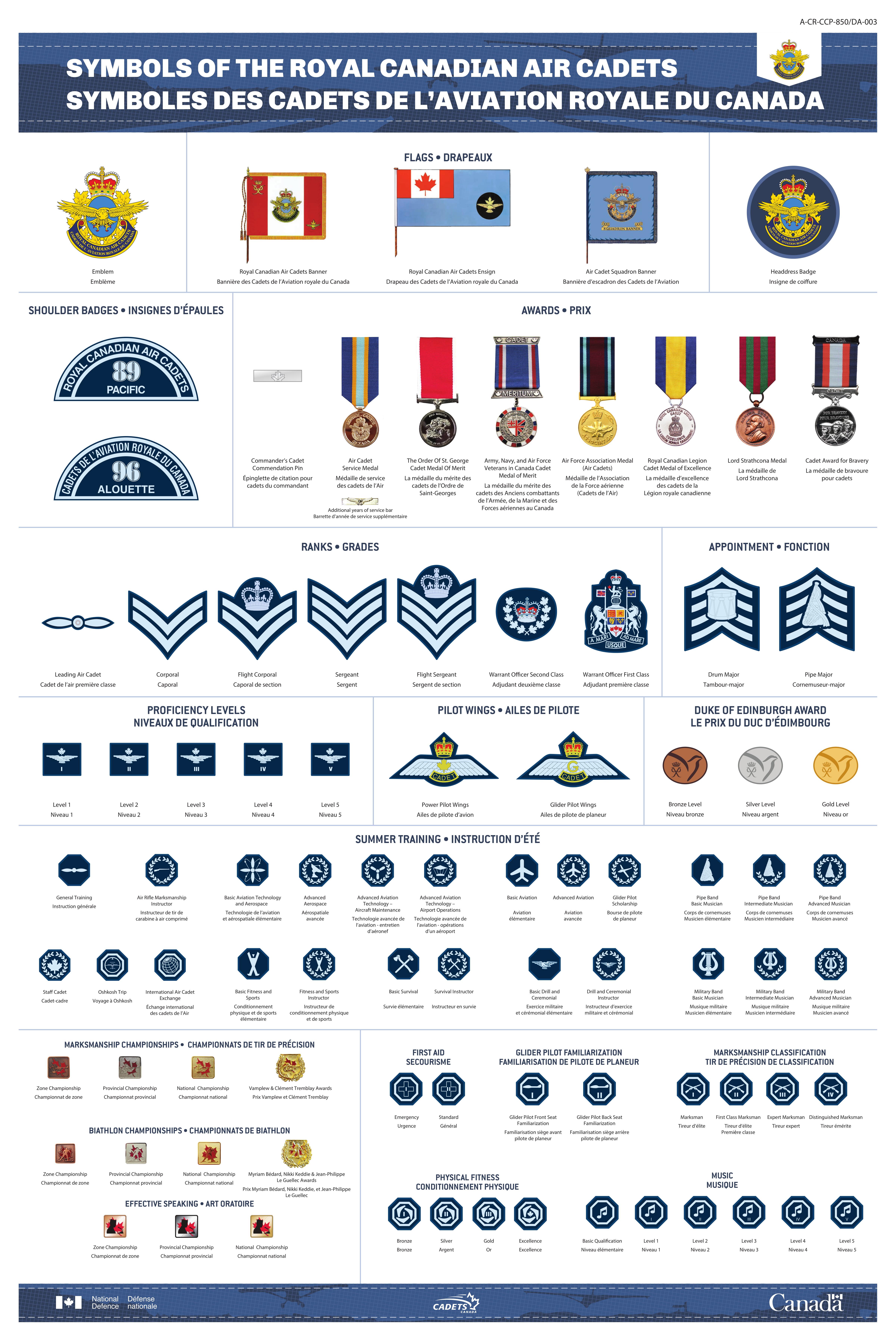 Symbols of The Royal Canadian Air Cadets